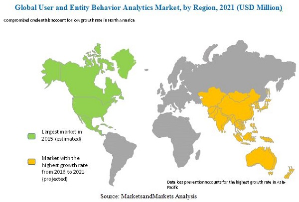 User and Entity Behavior Analytics Market