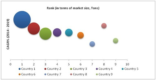 types of secondary market research The nature of secondary sources of information  published market research reports and other  their search for secondary data 2 name the four types of on-line.