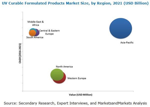 UV Curable Resins Market