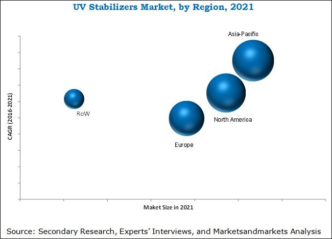 UV Stabilizers Market