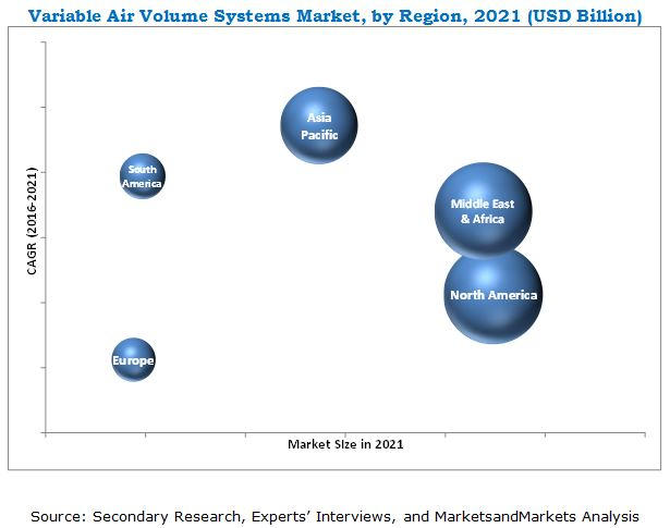 Variable Air Volume : Variable air volume systems market by type application