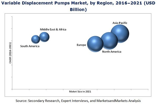 Variable Displacement Pumps Market