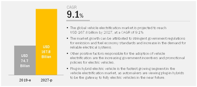 Vehicle Electrification Market