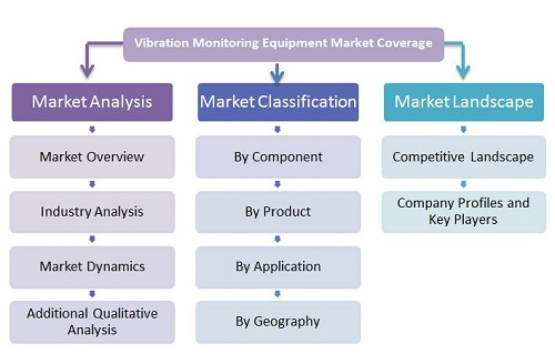 Vibration Monitoring Equipment Market