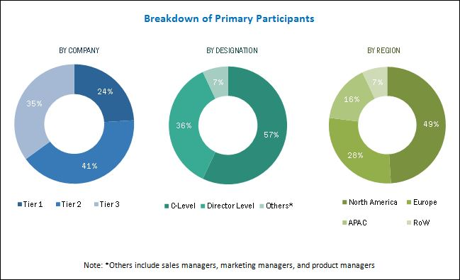 Video Streaming Software Market by Solution & Service ...