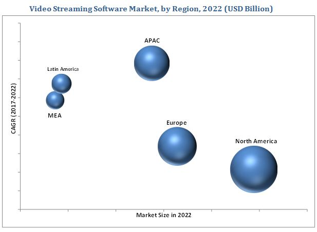 Video Streaming Software Market