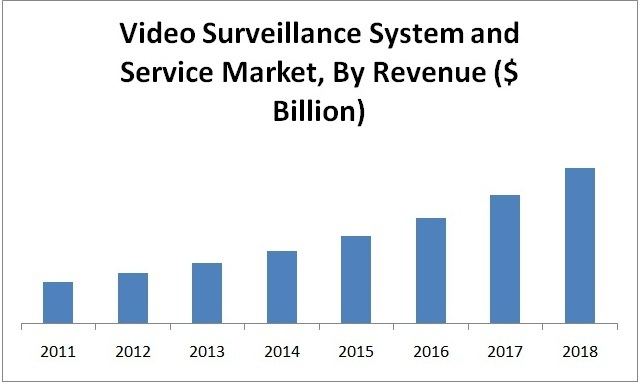 Video Surveillance System and Service Market