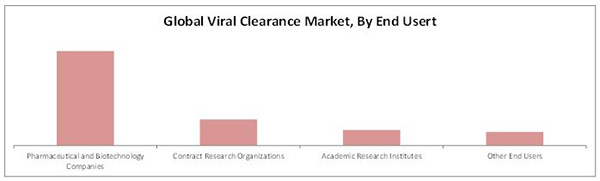 viral clearance market by application  u0026 end user