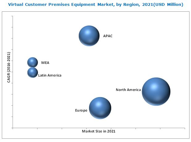 Virtual Customer Premises Equipment (V-CPE) Market