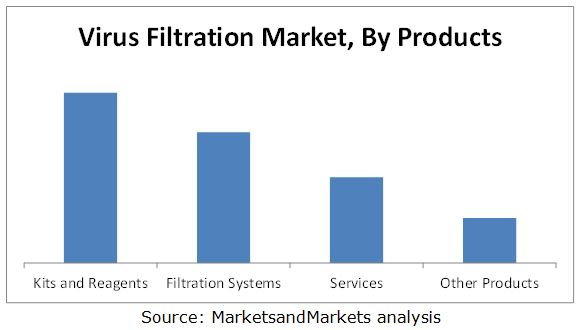 Virus Filtration Market