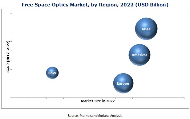 Free Space Optics (FSO) and Visible Light Communication (VLC) Marke