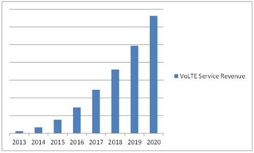 Voice over LTE Market