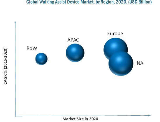 Walking Assist Devices Market