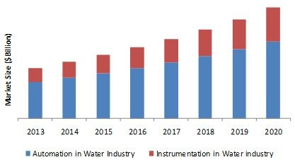 Water Automation and Instrumentation Market