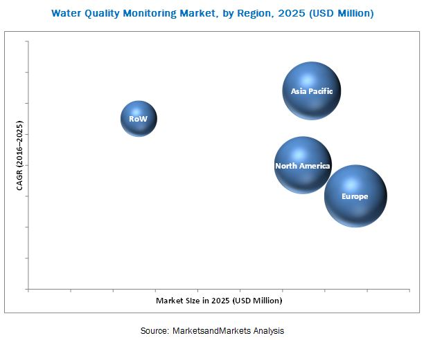 Water Quality Monitoring Market