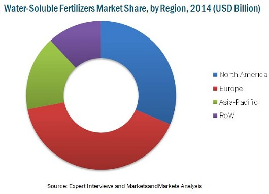 Water Soluble Fertilizers Market
