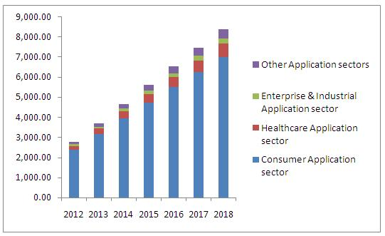 Wearable Electronics Market