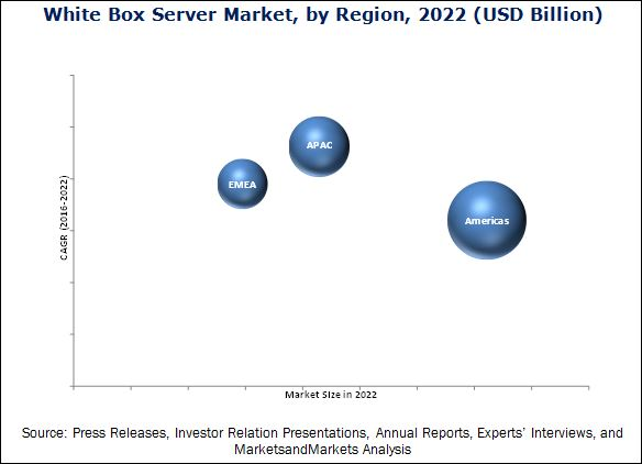 White Box Server Market