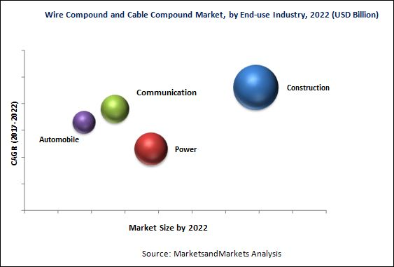 Wire Compound and Cable Compound Market