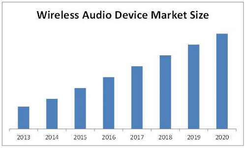 Wireless Audio Device Market
