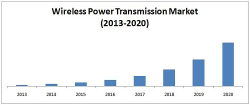 Wireless Power Transmission Market