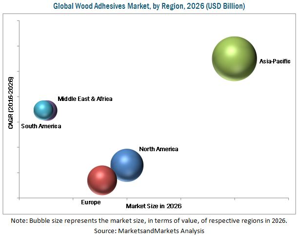 Wood Adhesives Market