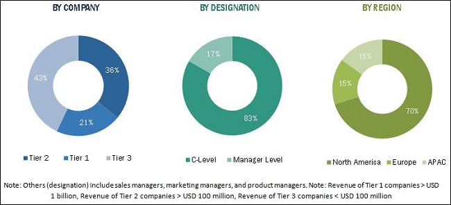 Workforce Management Market