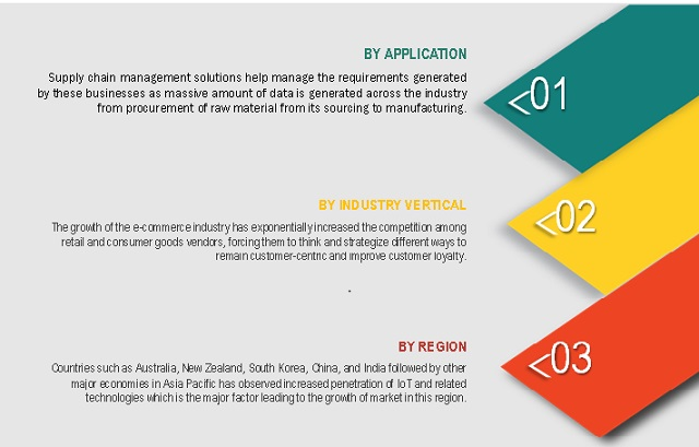 Prescriptive Analytics Market By Component Application Global