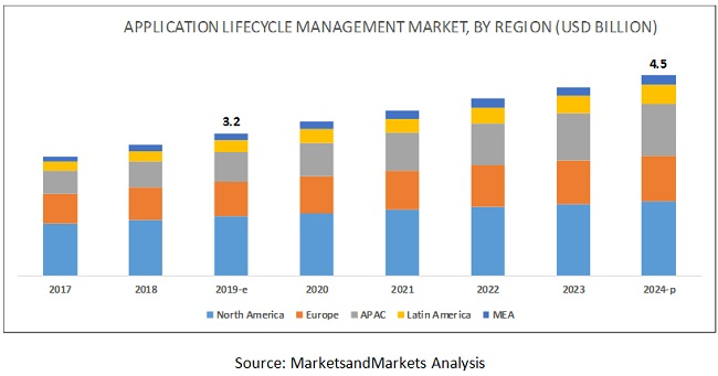 Application Lifecycle Management (ALM) Market