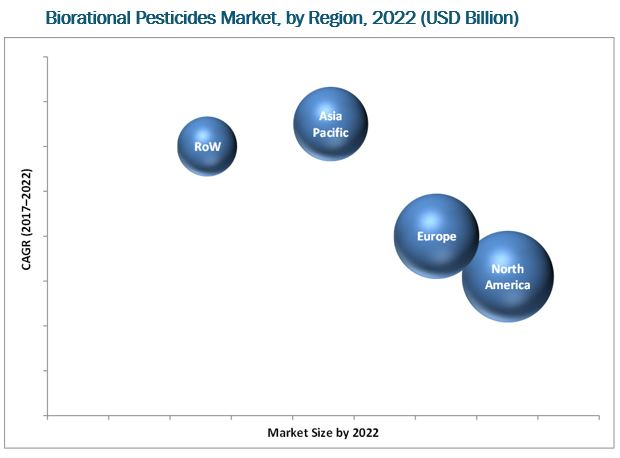 Biorational Pesticides Market