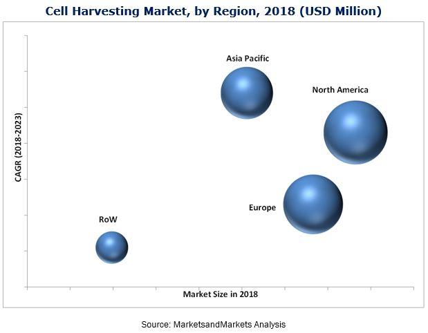 Cell Harvesting Market