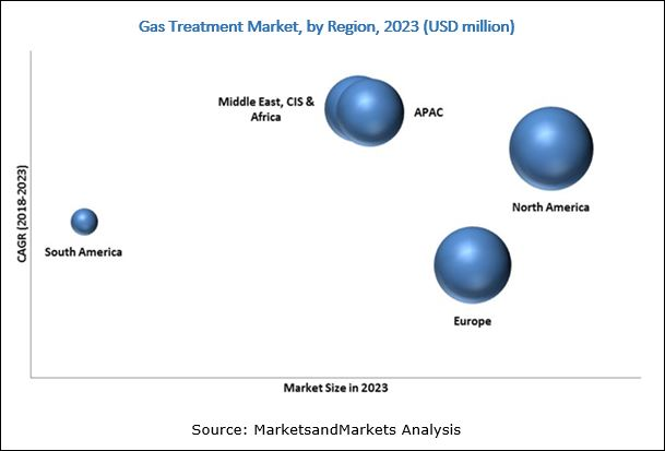 Gas Treatment Market