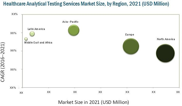 Healthcare Analytical Testing Services Market