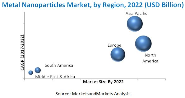 Metal Nanoparticles market