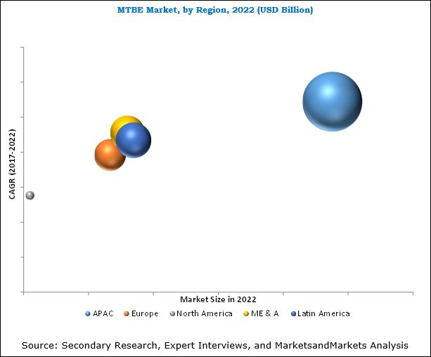 Methyl Tertiary Butyl Ether Market