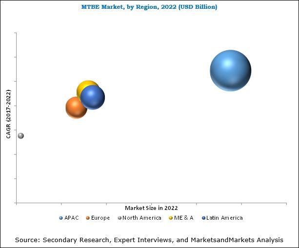 Methyl Tertiary Butyl Ether Market