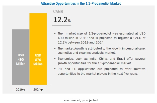 1,3-Propanediol (PDO) Market Analysis | Recent Market