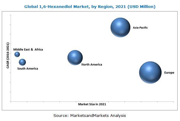 1-6-Hexanediol Market