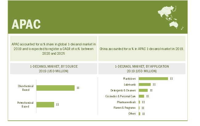1 Decanol Market By APAC