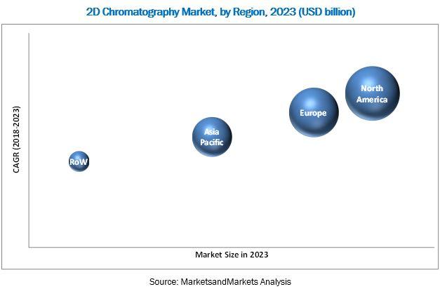 2D Chromatography Market