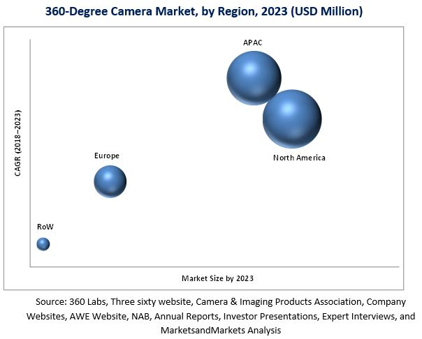 360-Degree Camera Market
