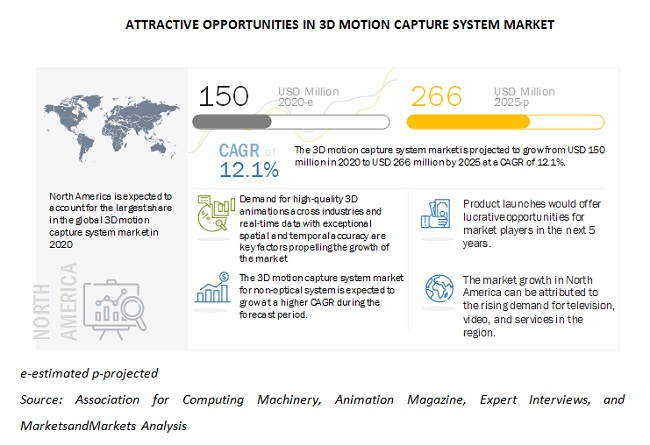 3D Motion Capture System Market - Attractive Opportunities