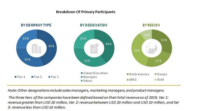 3D Motion Capture System Market - Primary Participants
