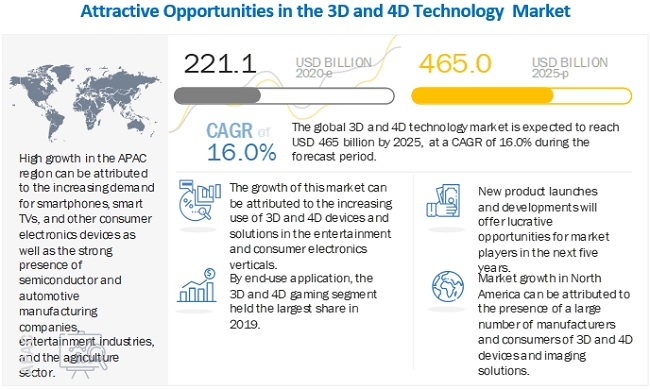 3D and 4D Technology Market