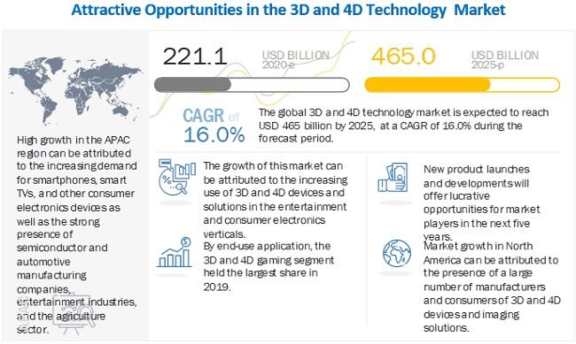 3D and 4D Technology Market