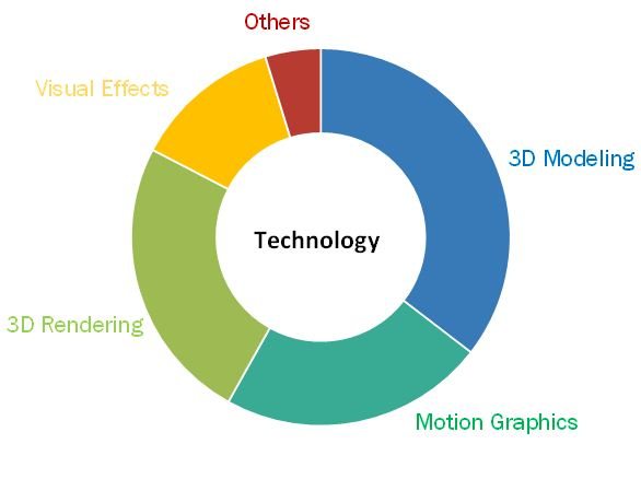 3D Animation Market