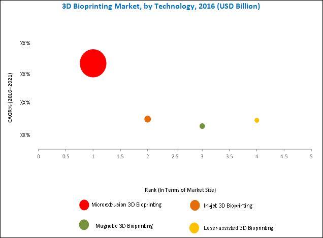 3D Bioprinting Market