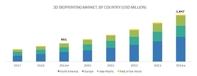 3D Bioprinting Market Dynamics