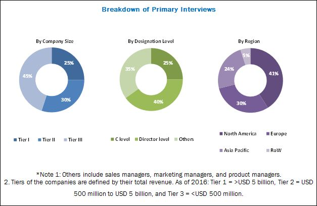 3D Cell Cultures Market - Breakdown of Primary Interviews