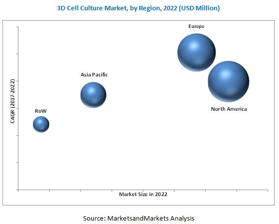 3D Cell Culture Market, by Region, 2022 (USD Million)
